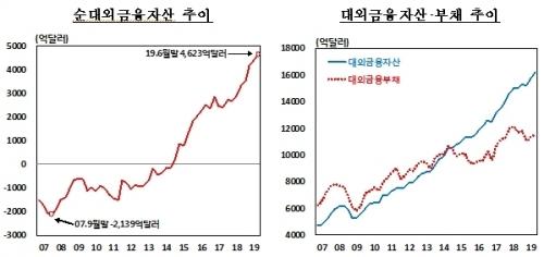 【あっ…】韓国人「韓国の純対外金融資産史上最大に!やはり大韓民国!」「久しぶりに本物のニュースを見ました」
