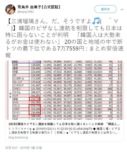 韓国人「『韓国人が日本で使うお金は20ヶ国中最下位』というデータは嘘だった…実際は2番目に消費していた!」