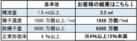 20200616_精子検査結果