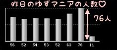 ゆずマニアの人数w
